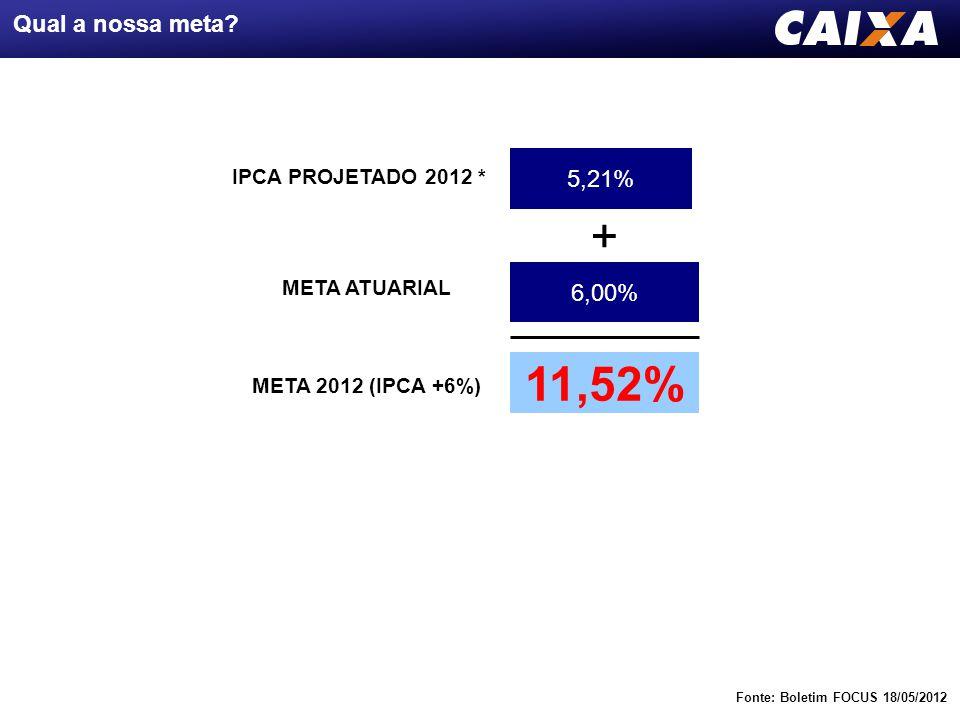 5,21% IPCA PROJETADO 2012 * + 6,00% META ATUARIAL 11,52% META 2012 (IPCA +6%) Fonte: Boletim FOCUS 18/05/2012 Qual a nossa meta? - 4,51% IPCA+6% JAN a
