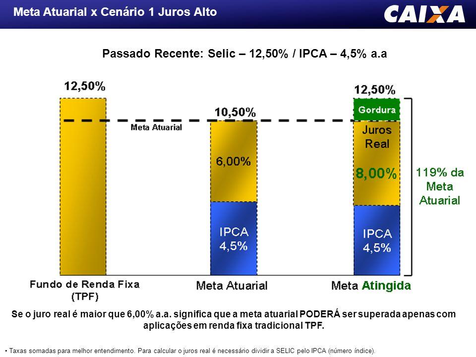 Meta Atuarial x Cenário 1 Juros Alto Passado Recente: Selic – 12,50% / IPCA – 4,5% a.a Se o juro real é maior que 6,00% a.a. significa que a meta atua