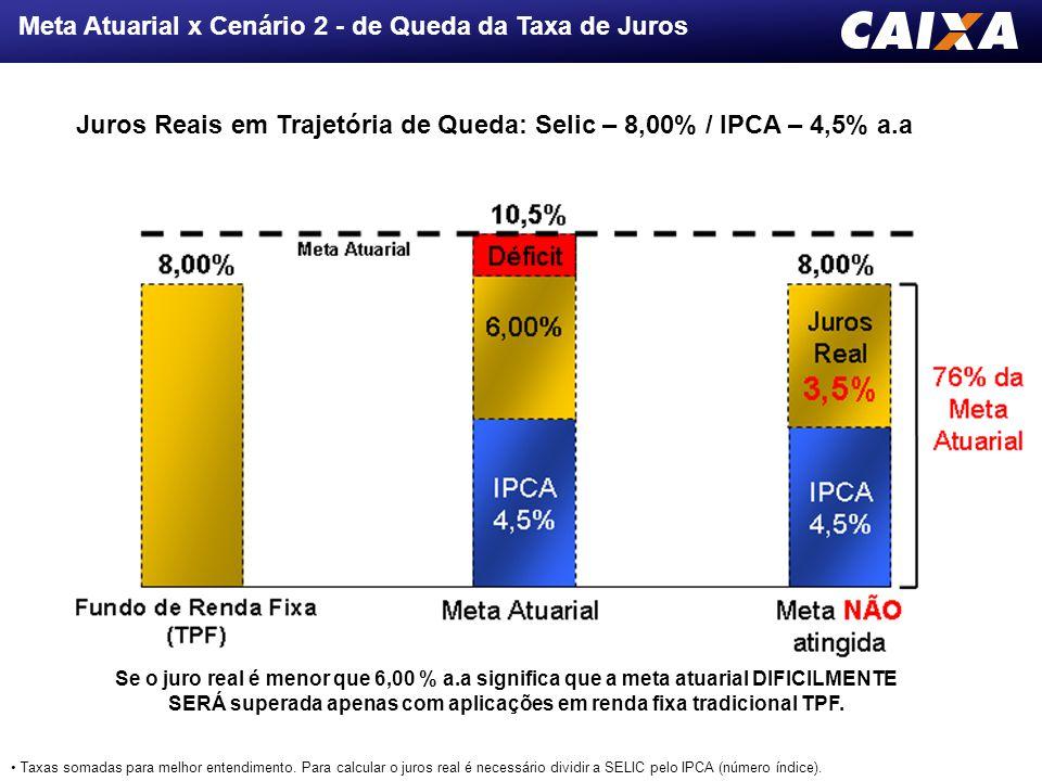 Meta Atuarial x Cenário 2 - de Queda da Taxa de Juros Juros Reais em Trajetória de Queda: Selic – 8,00% / IPCA – 4,5% a.a Se o juro real é menor que 6