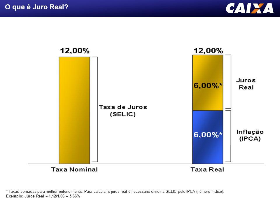 O que é Juro Real? * Taxas somadas para melhor entendimento. Para calcular o juros real é necessário dividir a SELIC pelo IPCA (número índice). Exempl