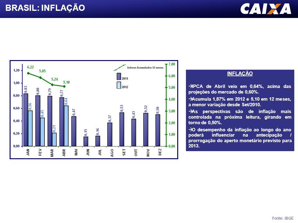 BRASIL: INFLAÇÃO Fonte: IBGE INFLAÇÃO  IPCA de Abril veio em 0,64%, acima das projeções do mercado de 0,60%.  Acumula 1,87% em 2012 e 5,10 em 12 mes