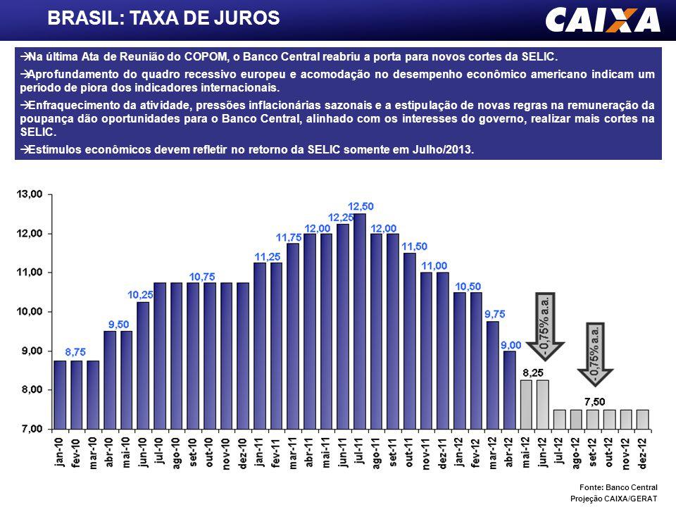 BRASIL: TAXA DE JUROS Fonte: Banco Central Projeção CAIXA/GERAT  Na última Ata de Reunião do COPOM, o Banco Central reabriu a porta para novos cortes