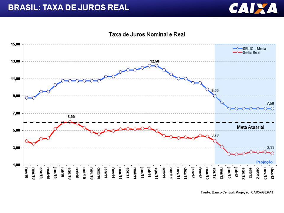 BRASIL: TAXA DE JUROS REAL Fonte: Banco Central / Projeção: CAIXA/GERAT Meta Atuarial