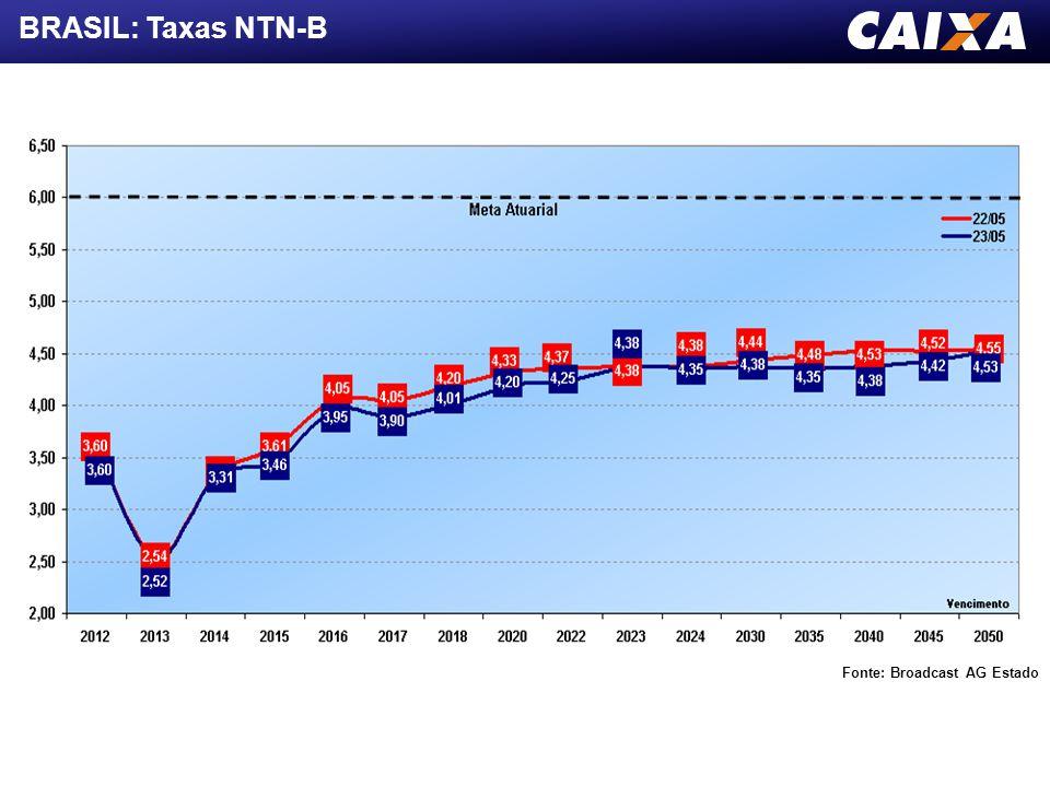 BRASIL: CENÁRIO 2012  Previsão de nova queda na SELIC em Maio e Julho/12 chegando à 7,5% a.a.