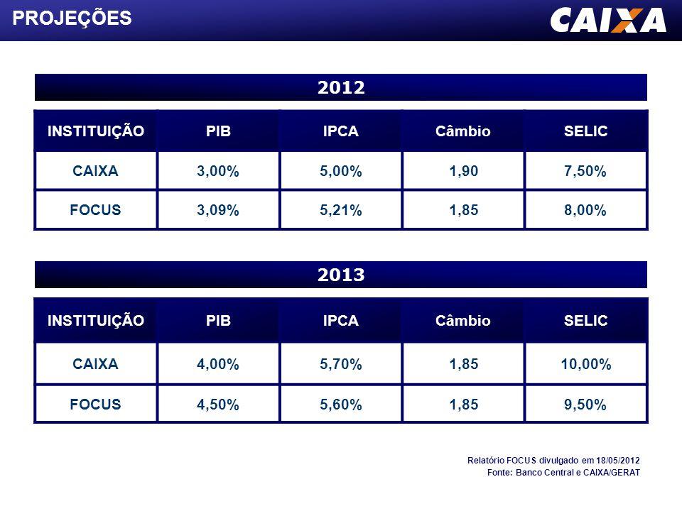 INSTITUIÇÃOPIBIPCACâmbioSELIC CAIXA4,00%5,70%1,8510,00% FOCUS4,50%5,60%1,859,50% INSTITUIÇÃOPIBIPCACâmbioSELIC CAIXA3,00%5,00%1,907,50% FOCUS3,09%5,21