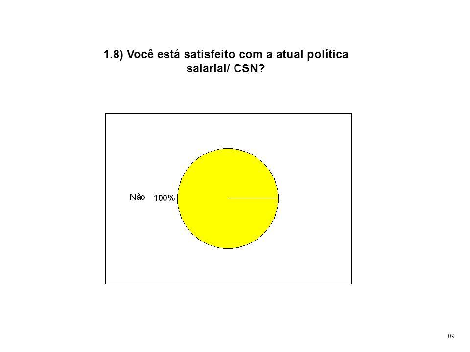 1.8) Você está satisfeito com a atual política salarial/ CSN? 09