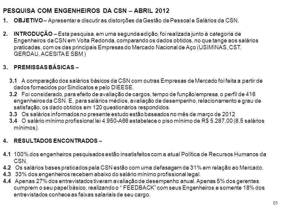 PESQUISA COM ENGENHEIROS DA CSN – ABRIL 2012 1.OBJETIVO – Apresentar e discutir as distorções da Gestão de Pessoal e Salários da CSN. 2.INTRODUÇÃO – E