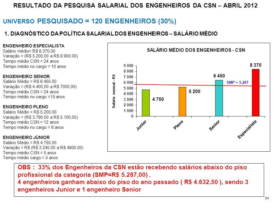 RESULTADO DA PESQUISA SALARIAL DOS ENGENHEIROS DA CSN – ABRIL 2012 UNIVERSO PESQUISADO = 120 ENGENHEIROS (30%) 1. DIAGNÓSTICO DA POLÍTICA SALARIAL DOS