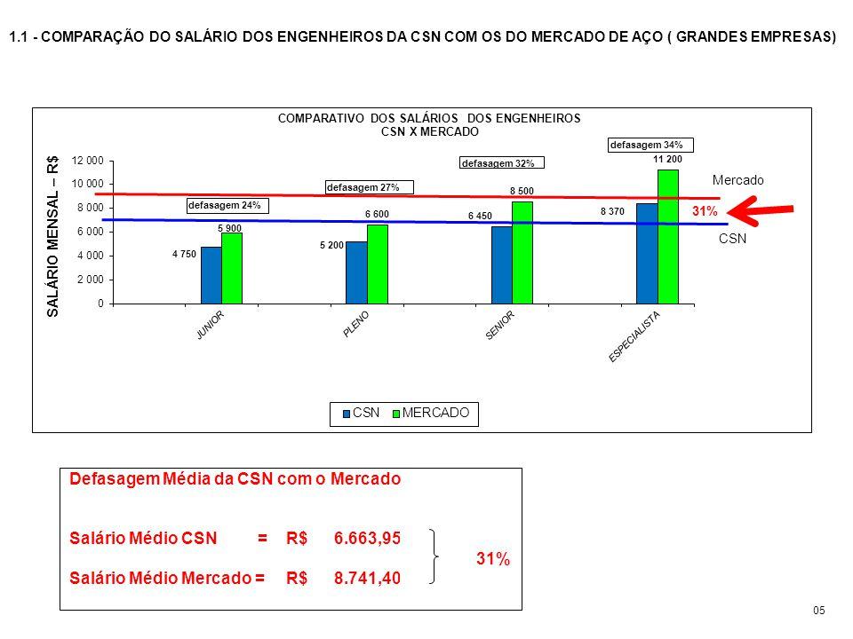1.1 - COMPARAÇÃO DO SALÁRIO DOS ENGENHEIROS DA CSN COM OS DO MERCADO DE AÇO ( GRANDES EMPRESAS) Defasagem Média da CSN com o Mercado Salário Médio CSN