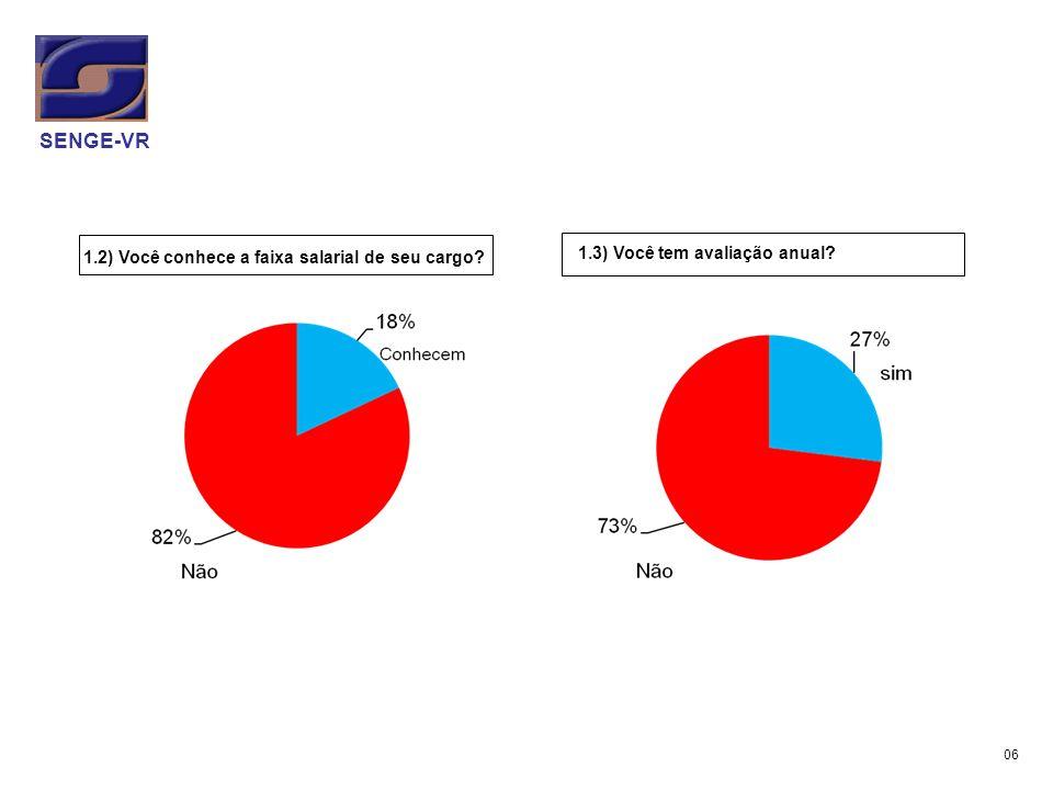 1.2) Você conhece a faixa salarial de seu cargo? 1.3) Você tem avaliação anual? SENGE-VR 06