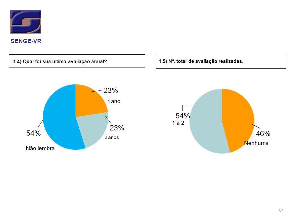 1.4) Qual foi sua última avaliação anual? 1.5) Nº. total de avaliação realizadas. SENGE-VR 07