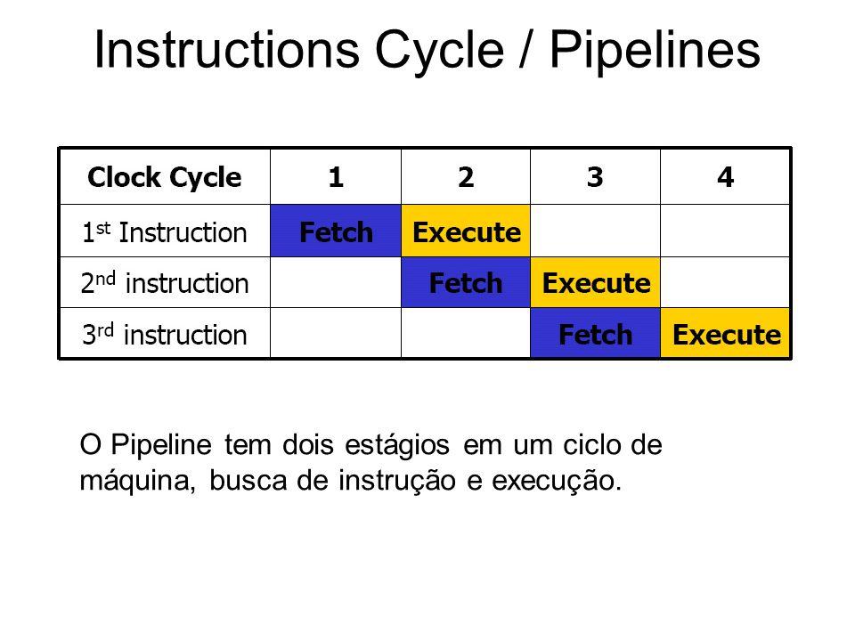 Instructions Cycle / Pipelines O Pipeline tem dois estágios em um ciclo de máquina, busca de instrução e execução.