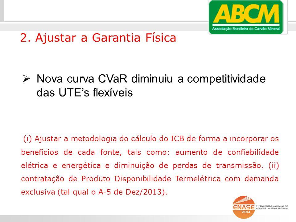  Nova curva CVaR diminuiu a competitividade das UTE's flexíveis 2.