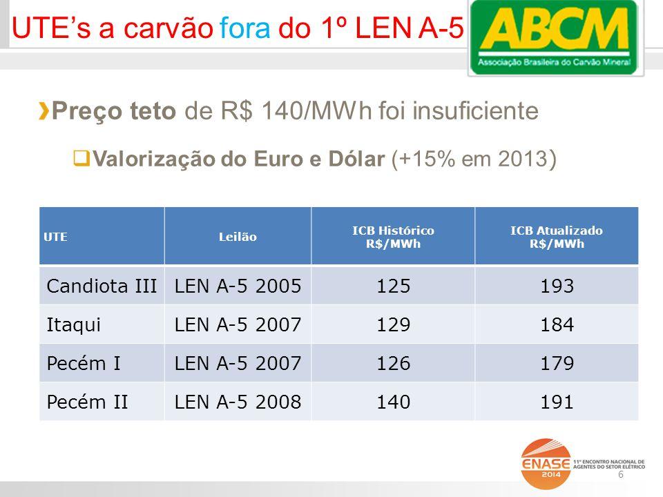 UTE's a carvão fora do 1º LEN A-5 Preço teto de R$ 140/MWh foi insuficiente  Valorização do Euro e Dólar (+15% em 2013 ) UTELeilão ICB Histórico R$/MWh ICB Atualizado R$/MWh Candiota IIILEN A-5 2005125193 ItaquiLEN A-5 2007129184 Pecém ILEN A-5 2007126179 Pecém IILEN A-5 2008140191 6