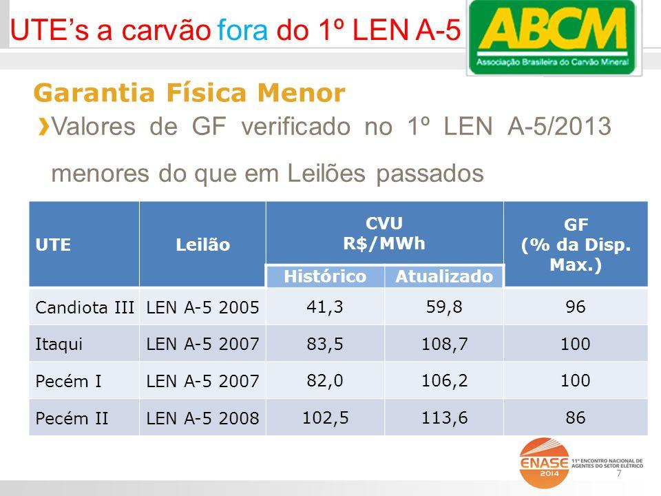 Garantia Física Menor Valores de GF verificado no 1º LEN A-5/2013 menores do que em Leilões passados UTELeilão CVU R$/MWh GF (% da Disp.