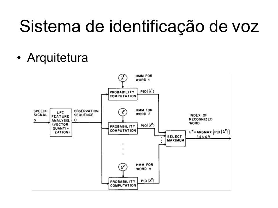 Sistema de identificação de voz Arquitetura