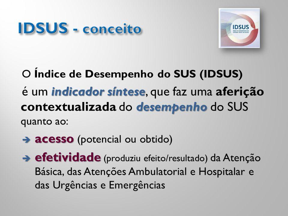 O Índice de Desempenho do SUS (IDSUS) indicador síntese desempenho é um indicador síntese, que faz uma aferição contextualizada do desempenho do SUS q