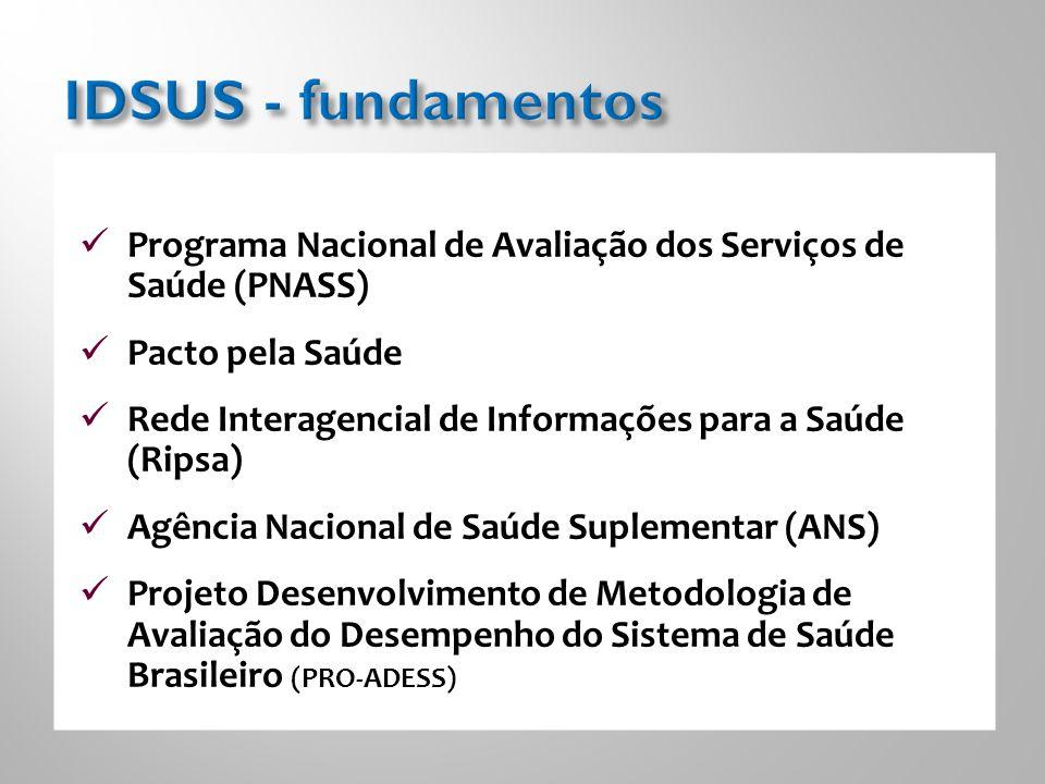 Programa Nacional de Avaliação dos Serviços de Saúde (PNASS) Pacto pela Saúde Rede Interagencial de Informações para a Saúde (Ripsa) Agência Nacional