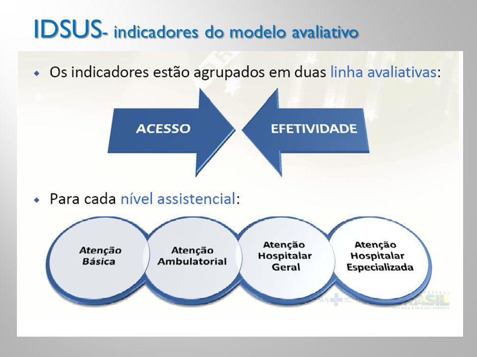 IDSUS -indicadores do modelo avaliativo IDSUS - indicadores do modelo avaliativo