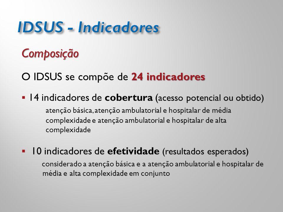 Composição 24 indicadores O IDSUS se compõe de 24 indicadores  14 indicadores de cobertura ( acesso potencial ou obtido) atenção básica, atenção ambu