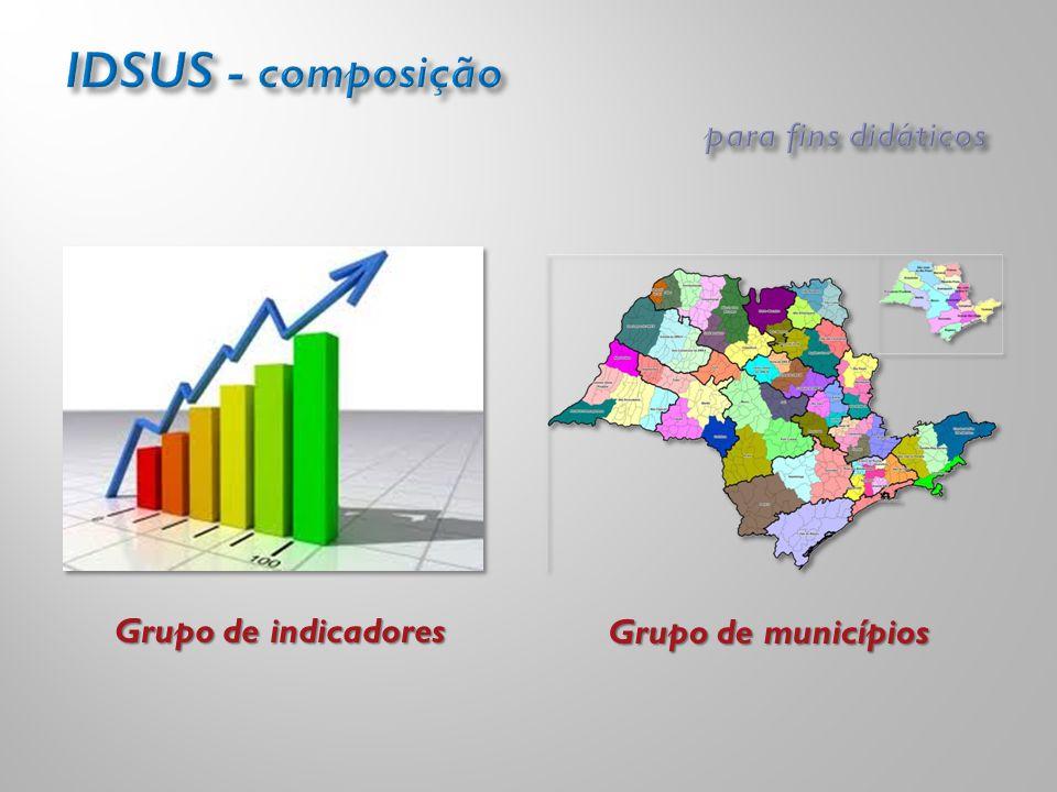 Grupo de indicadores Grupo de municípios