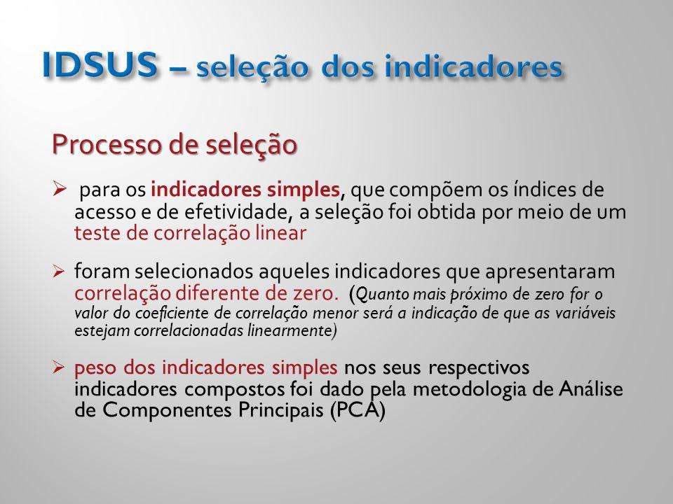 Processo de seleção  para os indicadores simples, que compõem os índices de acesso e de efetividade, a seleção foi obtida por meio de um teste de cor