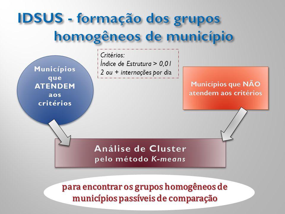 Municípios que ATENDEM aos critérios para encontrar os grupos homogêneos de municípios passíveis de comparação Critérios: Índice de Estrutura > 0,01 2