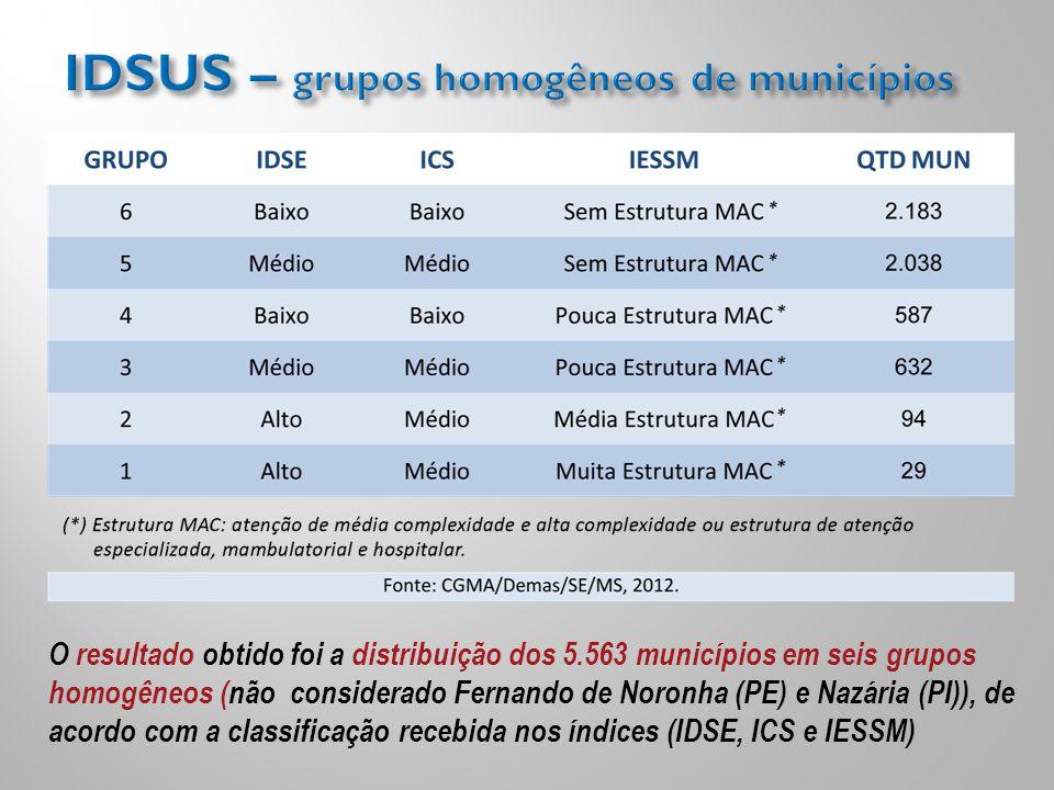 O resultado obtido foi a distribuição dos 5.563 municípios em seis grupos homogêneos (não considerado Fernando de Noronha (PE) e Nazária (PI)), de aco