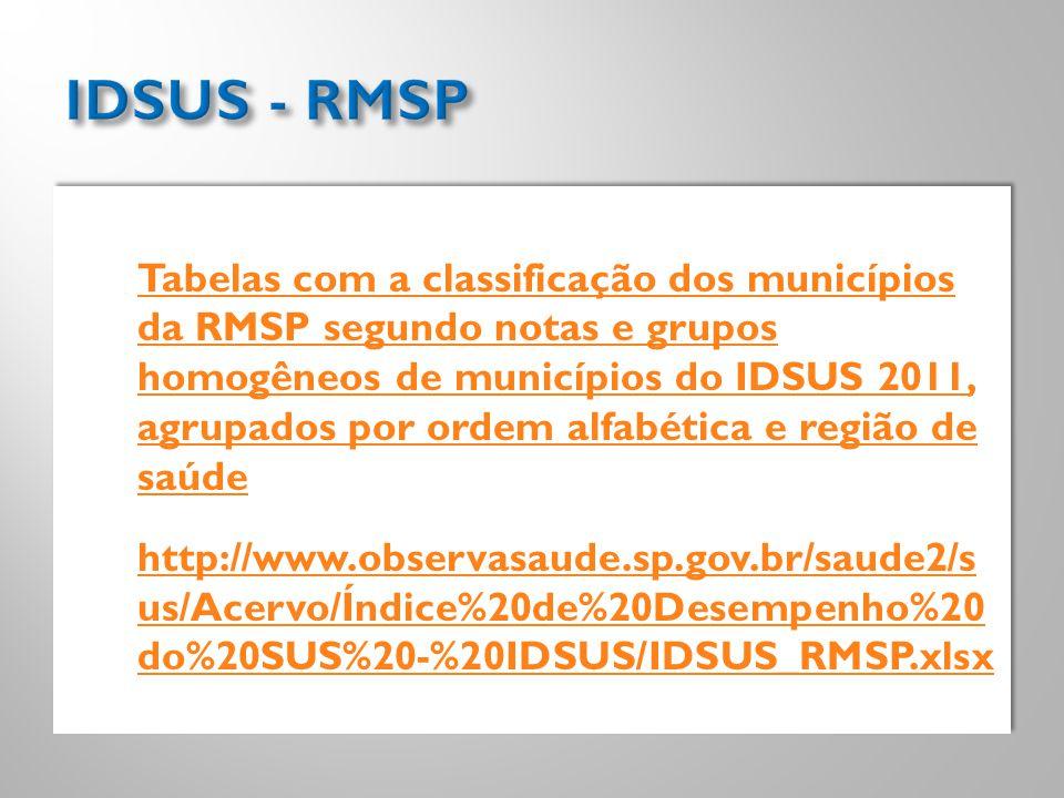 Tabelas com a classificação dos municípios da RMSP segundo notas e grupos homogêneos de municípios do IDSUS 2011, agrupados por ordem alfabética e reg
