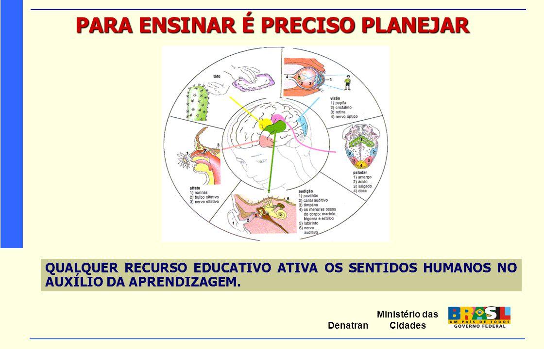 Ministério das Cidades Denatran PARA ENSINAR É PRECISO PLANEJAR QUALQUER RECURSO EDUCATIVO ATIVA OS SENTIDOS HUMANOS NO AUXÍLIO DA APRENDIZAGEM.