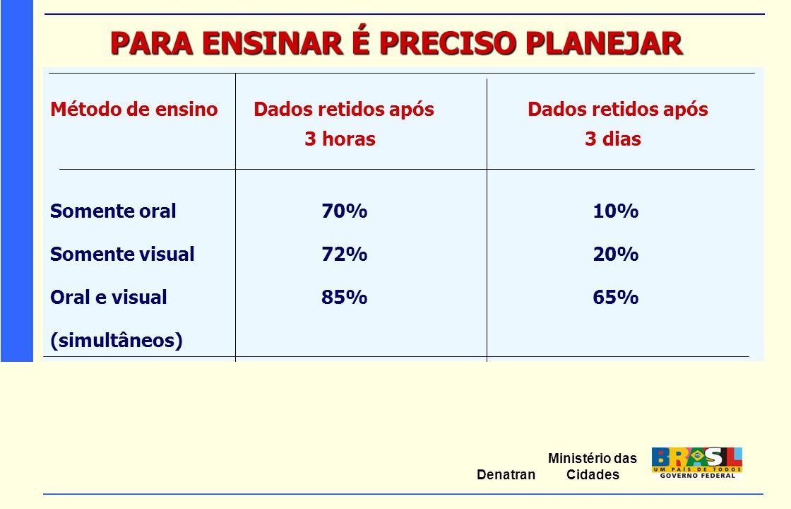 Ministério das Cidades Denatran PARA ENSINAR É PRECISO PLANEJAR Método de ensinoDados retidos após Dados retidos após 3 horas 3 dias Somente oral70%10