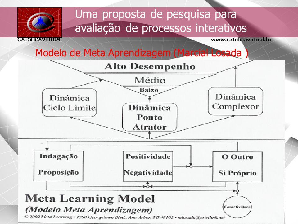 www.catolicavirtual.br CATÓLICA VIRTUAL Informações Obtidas 8. Impacto na Instituição - Mudança na instituição em decorrência do curso (levantamento d