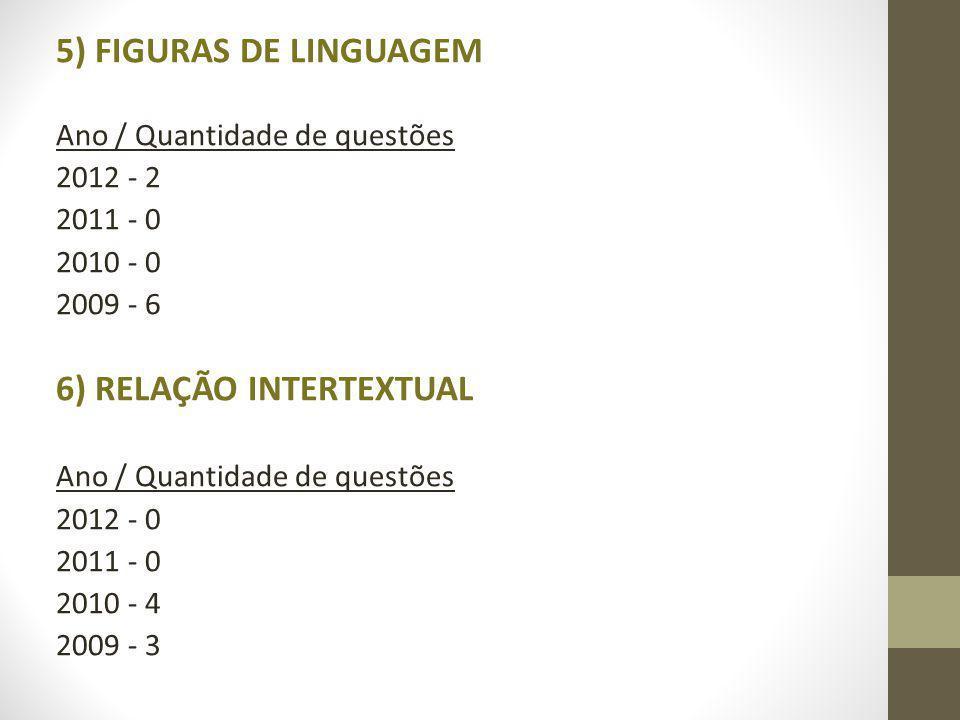 5) FIGURAS DE LINGUAGEM Ano / Quantidade de questões 2012 - 2 2011 - 0 2010 - 0 2009 - 6 6) RELAÇÃO INTERTEXTUAL Ano / Quantidade de questões 2012 - 0 2011 - 0 2010 - 4 2009 - 3