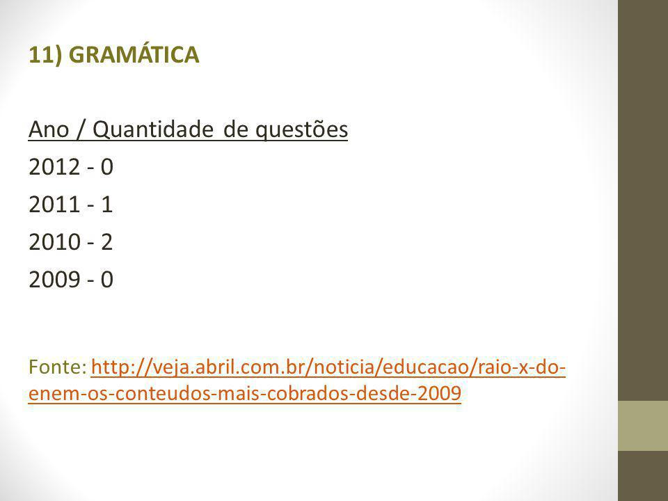 11) GRAMÁTICA Ano / Quantidade de questões 2012 - 0 2011 - 1 2010 - 2 2009 - 0 Fonte: http://veja.abril.com.br/noticia/educacao/raio-x-do- enem-os-conteudos-mais-cobrados-desde-2009http://veja.abril.com.br/noticia/educacao/raio-x-do- enem-os-conteudos-mais-cobrados-desde-2009