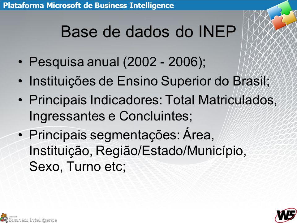Plataforma Microsoft de Business Intelligence Base de dados do INEP Pesquisa anual (2002 - 2006); Instituições de Ensino Superior do Brasil; Principais Indicadores: Total Matriculados, Ingressantes e Concluintes; Principais segmentações: Área, Instituição, Região/Estado/Município, Sexo, Turno etc;