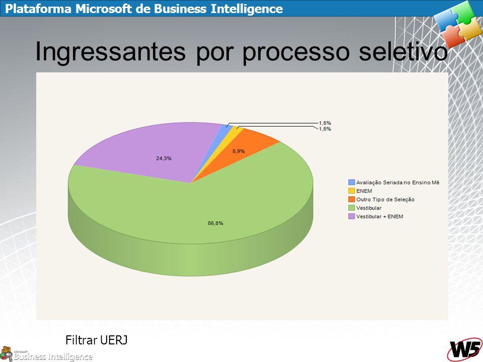 Plataforma Microsoft de Business Intelligence Ingressantes por processo seletivo Filtrar UERJ