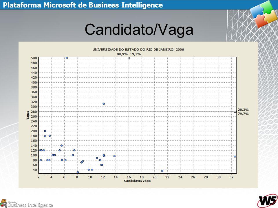 Plataforma Microsoft de Business Intelligence Candidato/Vaga