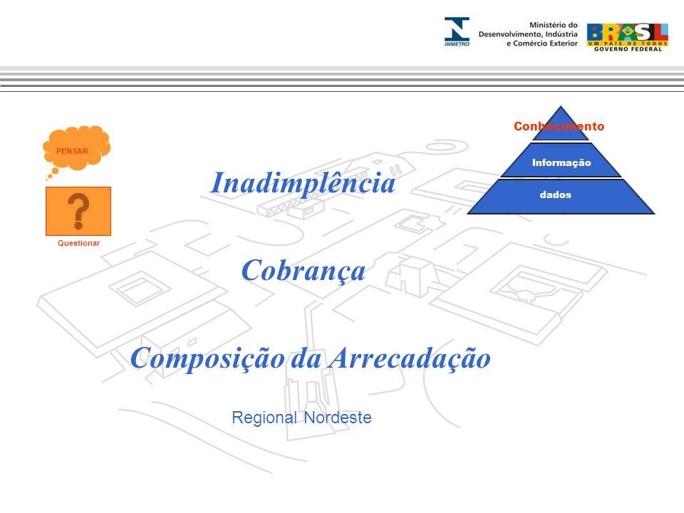 Inadimplência Cobrança Composição da Arrecadação Regional Nordeste Informação Conhecimento dados PENSAR Questionar