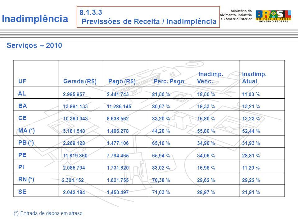Serviços – 2010 Inadimplência 8.1.3.3 Previssões de Receita / Inadimplência UF Gerada (R$) Pago (R$) Perc.
