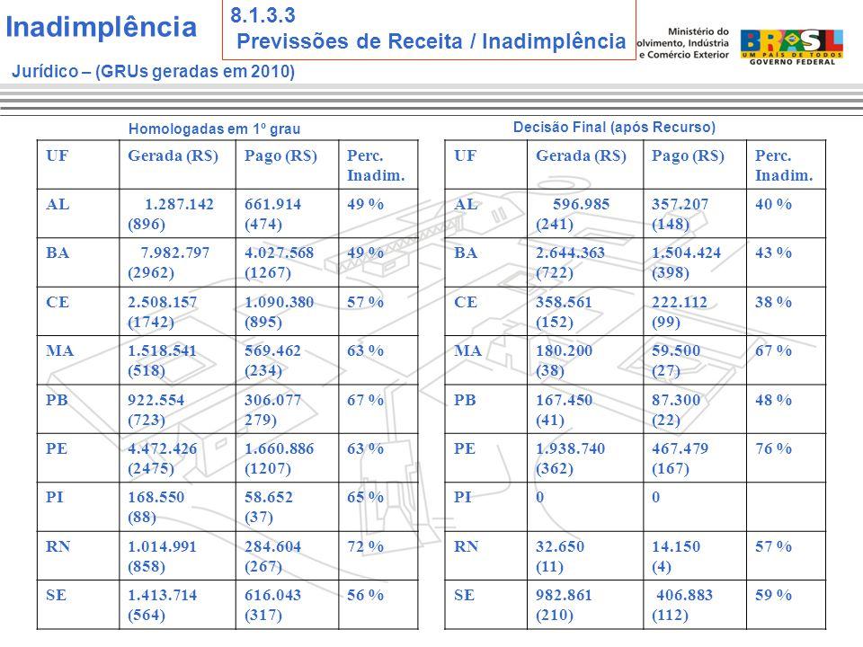 Homologadas em 1º grau UFGerada (R$)Pago (R$)Perc.