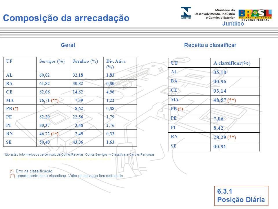 Composição da arrecadação UFServiços (%)Jurídico (%)Div. Ativa (%) AL60,0232,181,83 BA61,8230,820,80 CE62,0614,624,96 MA26,71 (**) 7,391,22 PB (*) 8,6