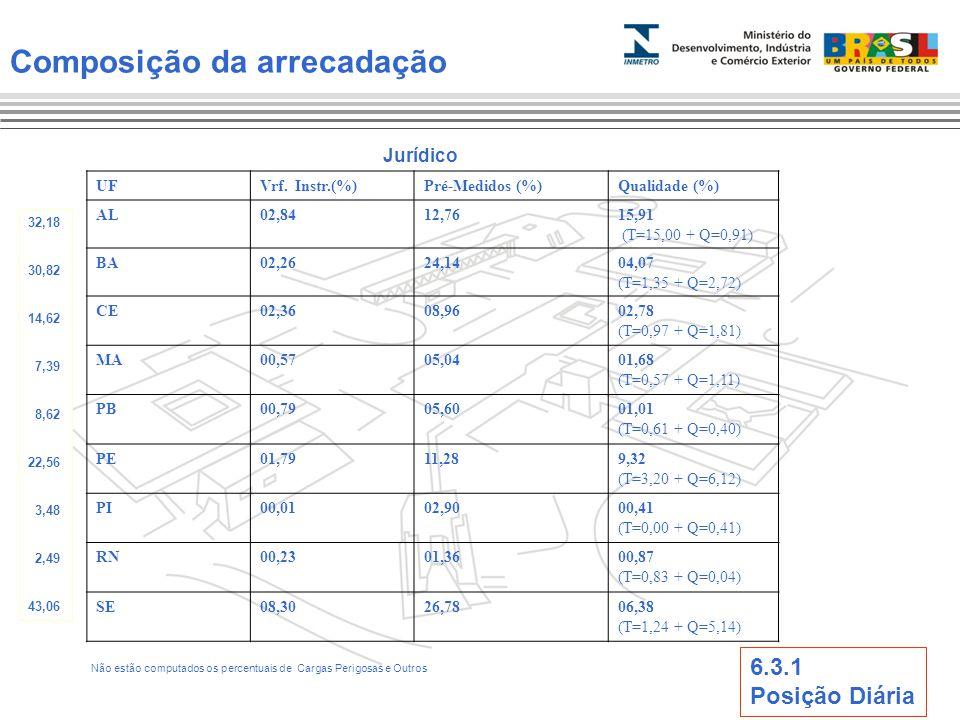 Composição da arrecadação Jurídico UFVrf. Instr.(%)Pré-Medidos (%)Qualidade (%) AL02,8412,7615,91 (T=15,00 + Q=0,91) BA02,2624,1404,07 (T=1,35 + Q=2,7