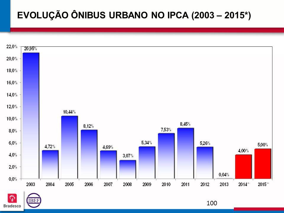 10 0 100100 100100 EVOLUÇÃO ÔNIBUS URBANO NO IPCA (2003 – 2015*)