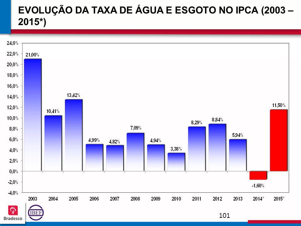 10 1 101101 101101 EVOLUÇÃO DA TAXA DE ÁGUA E ESGOTO NO IPCA (2003 – 2015*)