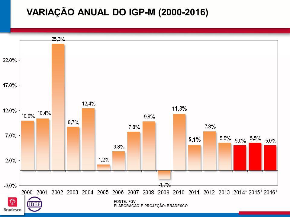 10 2 102102 102102 VARIAÇÃO ANUAL DO IGP-M (2000-2016) FONTE: FGV ELABORAÇÃO E PROJEÇÃO: BRADESCO