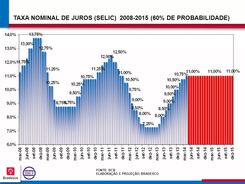 10 4 104104 104104 TAXA NOMINAL DE JUROS (SELIC) 2008-2015 (60% DE PROBABILIDADE) FONTE: BCB ELABORAÇÃO E PROJEÇÃO: BRADESCO