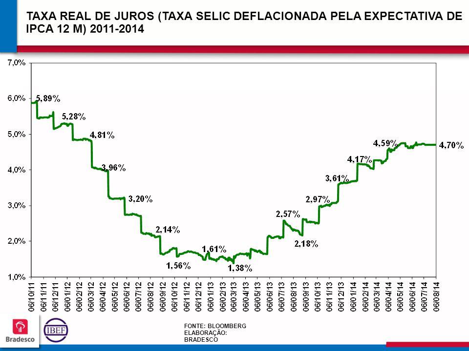 10 5 105105 105105 TAXA REAL DE JUROS (TAXA SELIC DEFLACIONADA PELA EXPECTATIVA DE IPCA 12 M) 2011-2014 FONTE: BLOOMBERG ELABORAÇÃO: BRADESCO