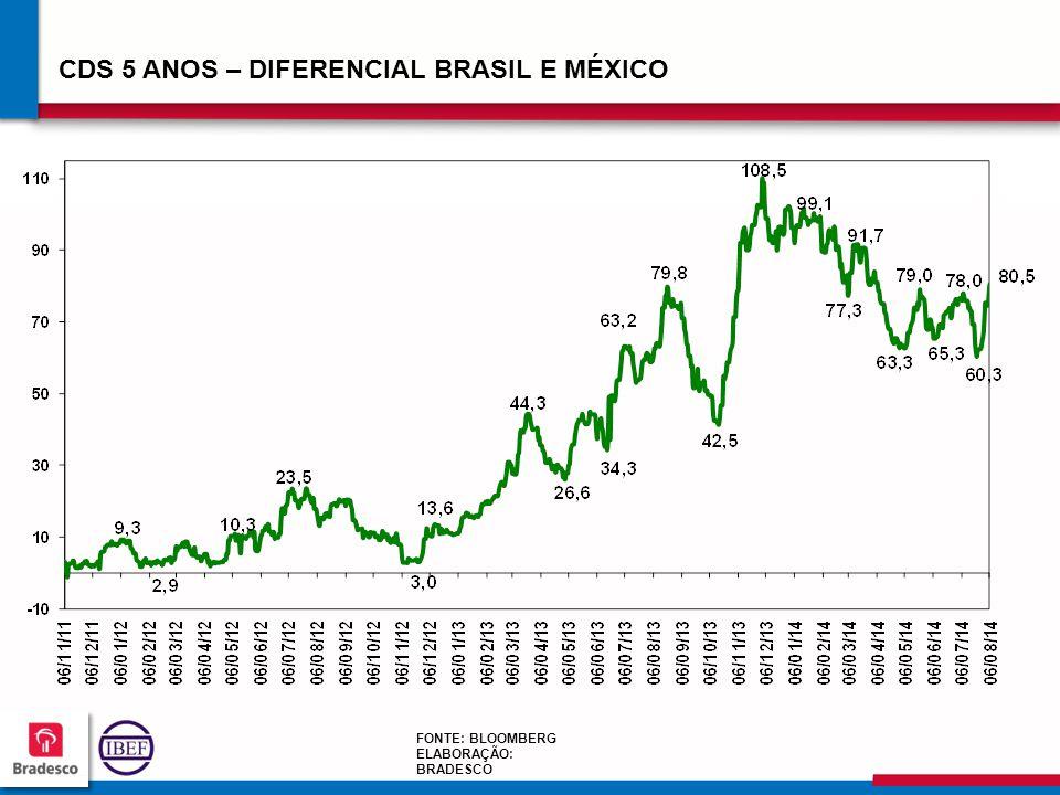 10 9 109109 109109 CDS 5 ANOS – DIFERENCIAL BRASIL E MÉXICO FONTE: BLOOMBERG ELABORAÇÃO: BRADESCO