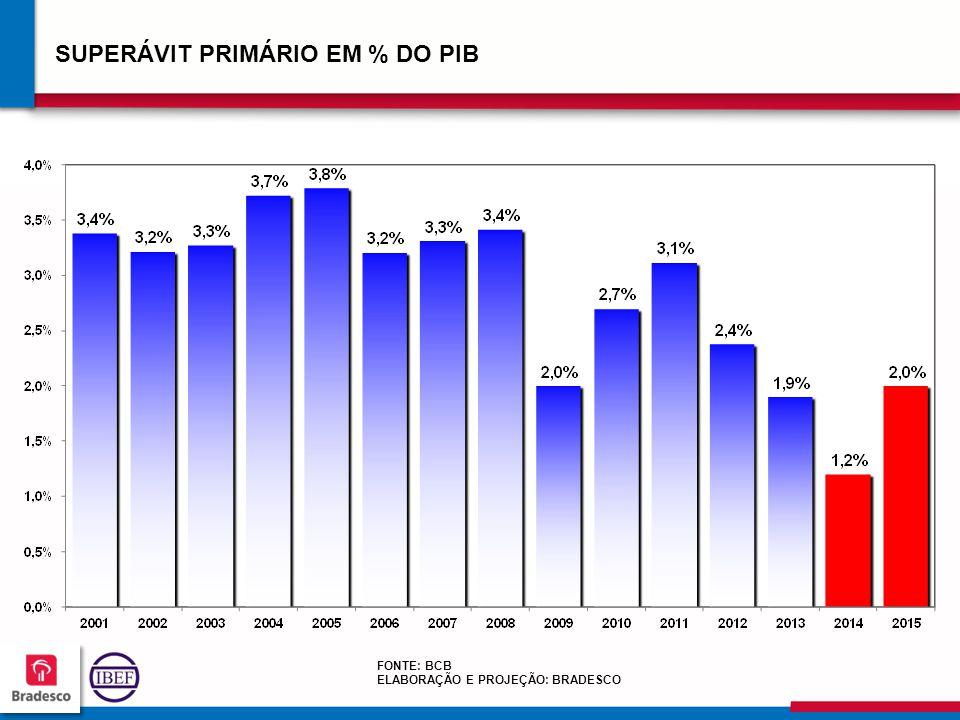 11 0 110110 110110 SUPERÁVIT PRIMÁRIO EM % DO PIB FONTE: BCB ELABORAÇÃO E PROJEÇÃO: BRADESCO