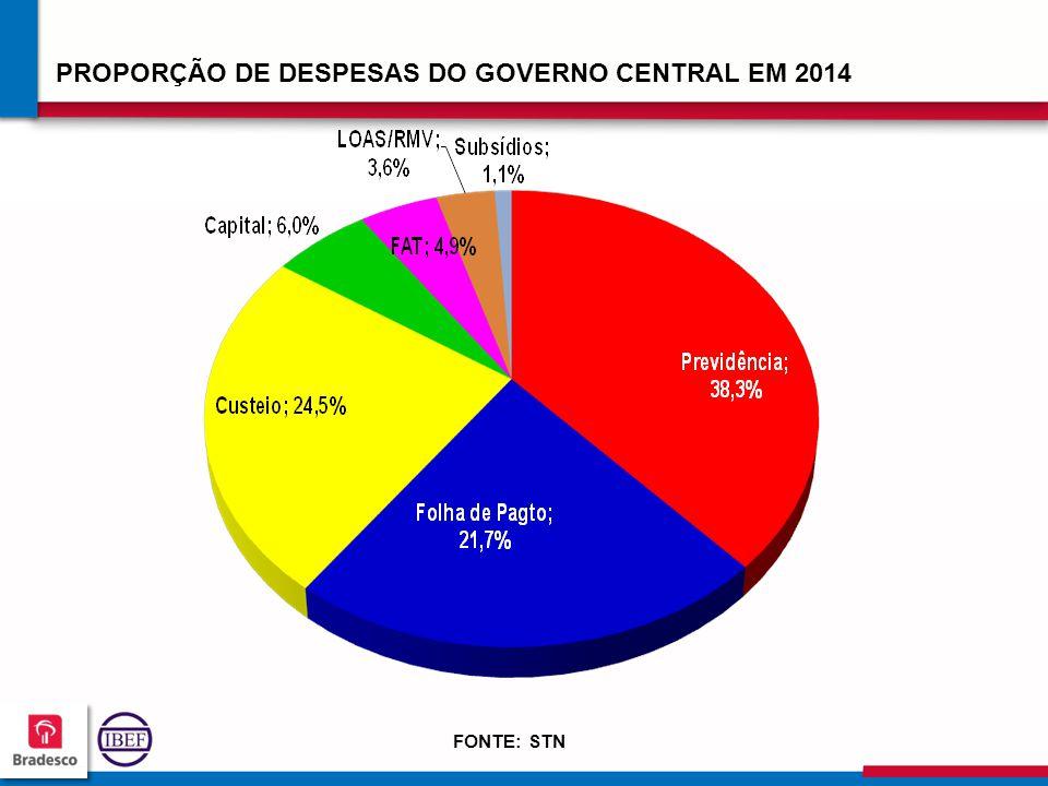 11 2 112112 112112 PROPORÇÃO DE DESPESAS DO GOVERNO CENTRAL EM 2014 FONTE: STN